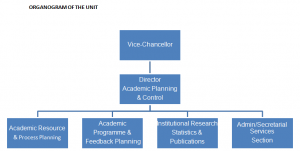 Acad Plann Unit